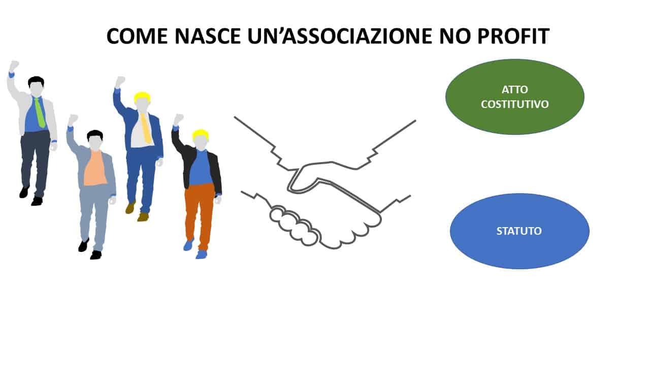 associazione no profit costituzione