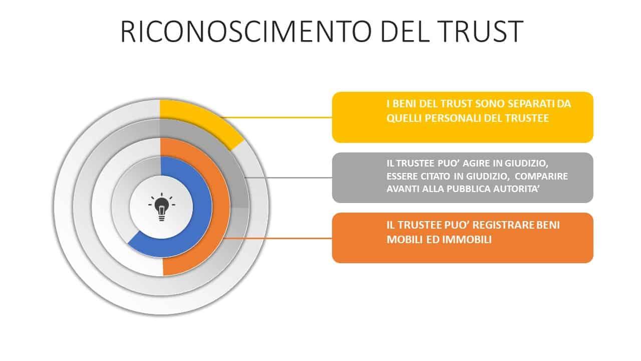 beni trust immobiliare e trust d'azienda