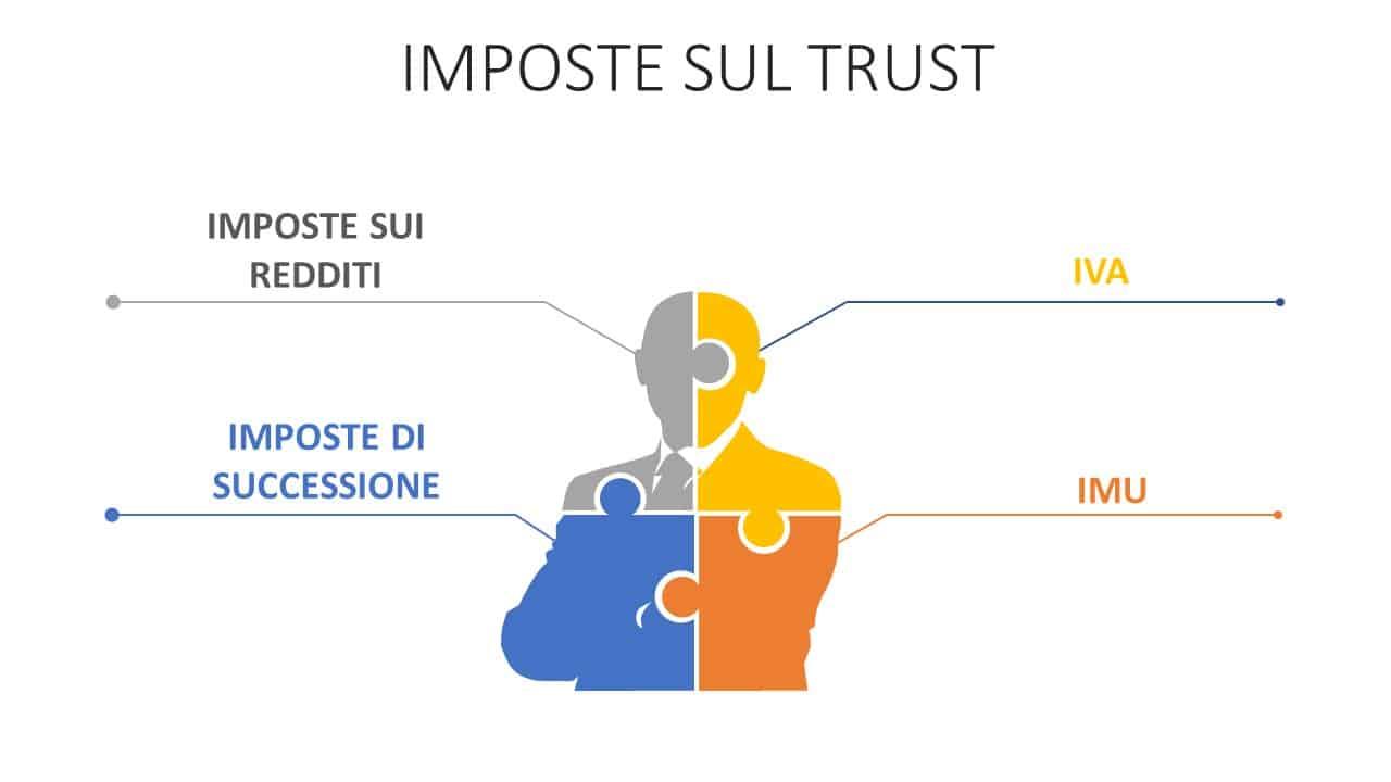 trust e imposte