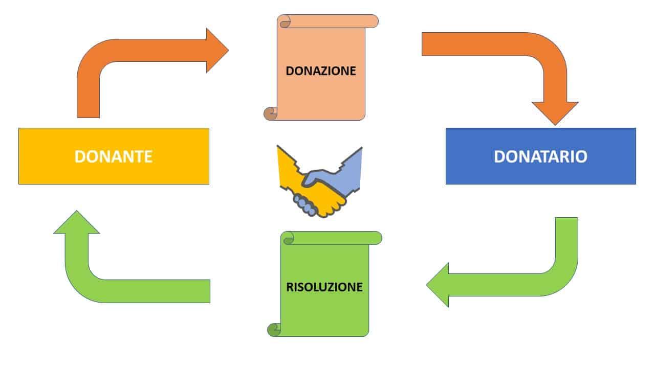 risoluzione della donazione