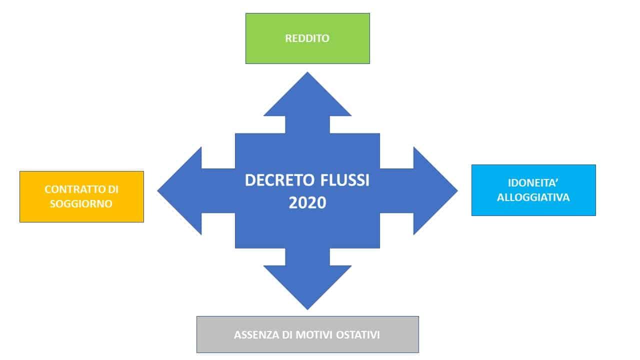 cosa dice il decreto flussi 2021